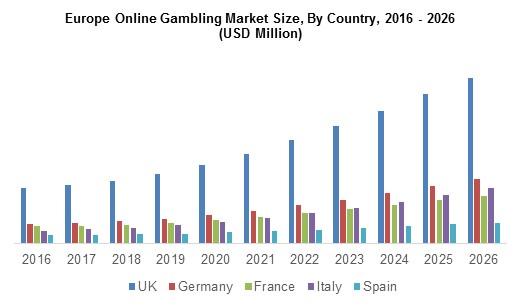 europe-online-gambling-market-2016-2026